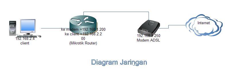 diagram-jaringan