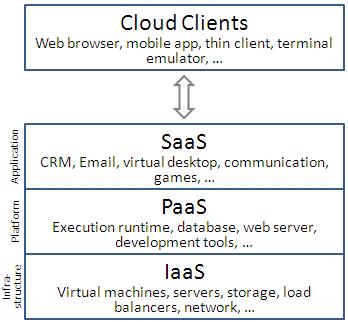Cloud_computing_layers