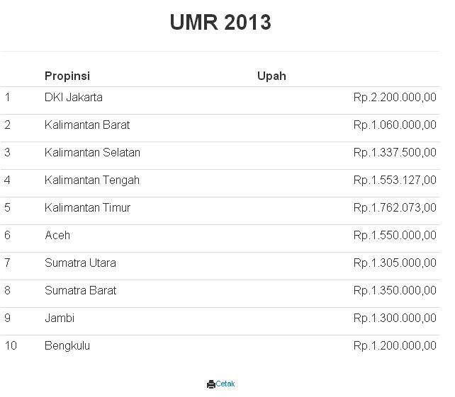 Contoh print preview laporan data UMR tahun 2013