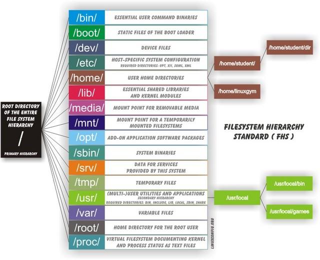 diagram linux filesystem. sumber:http://www.winlinhack.com/wp-content/uploads/2011/10/linux_file_system.jpg