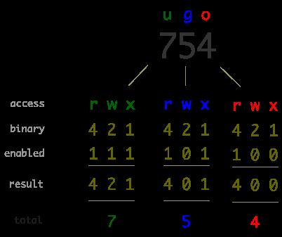 Matrix konversi permisi file dengan format rwx ke format angka