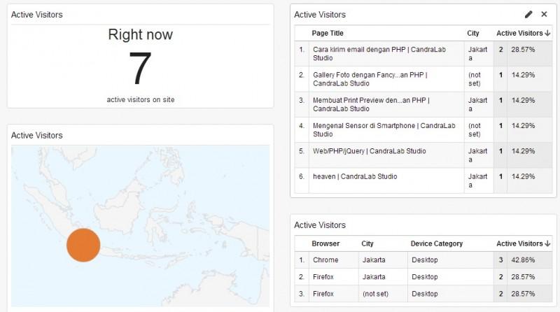 Google analytics mampu menampilkan informasi pengujung web secara realtime
