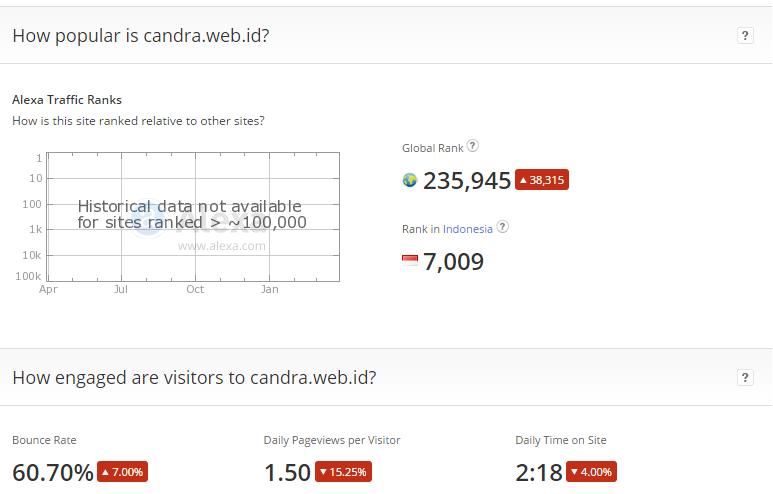 Alexa Rank Candra.web.id